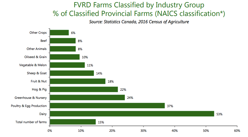 Farms classified by industry group