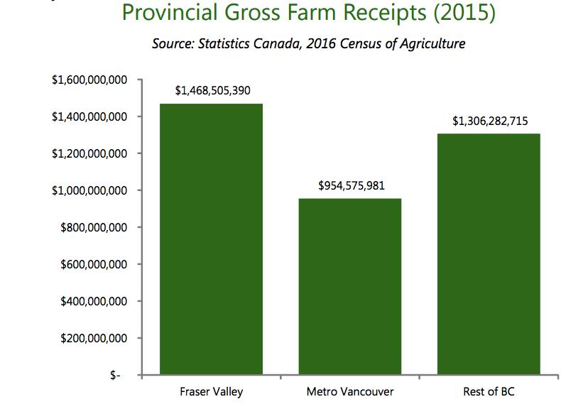 Provincial Gross Farm Reciepts