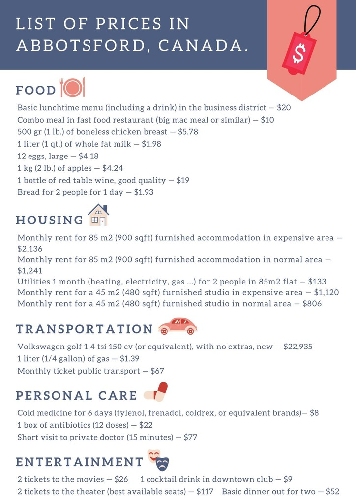 infographic with a list of current prices in Abbotsford