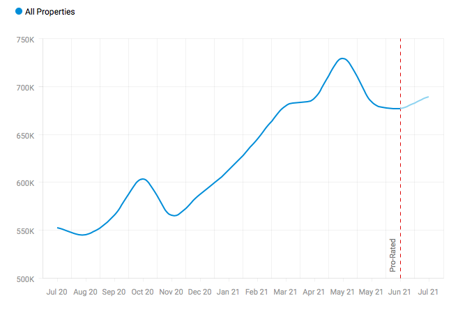 Chilliwack Housing Market Statistics (source zolo.ca)