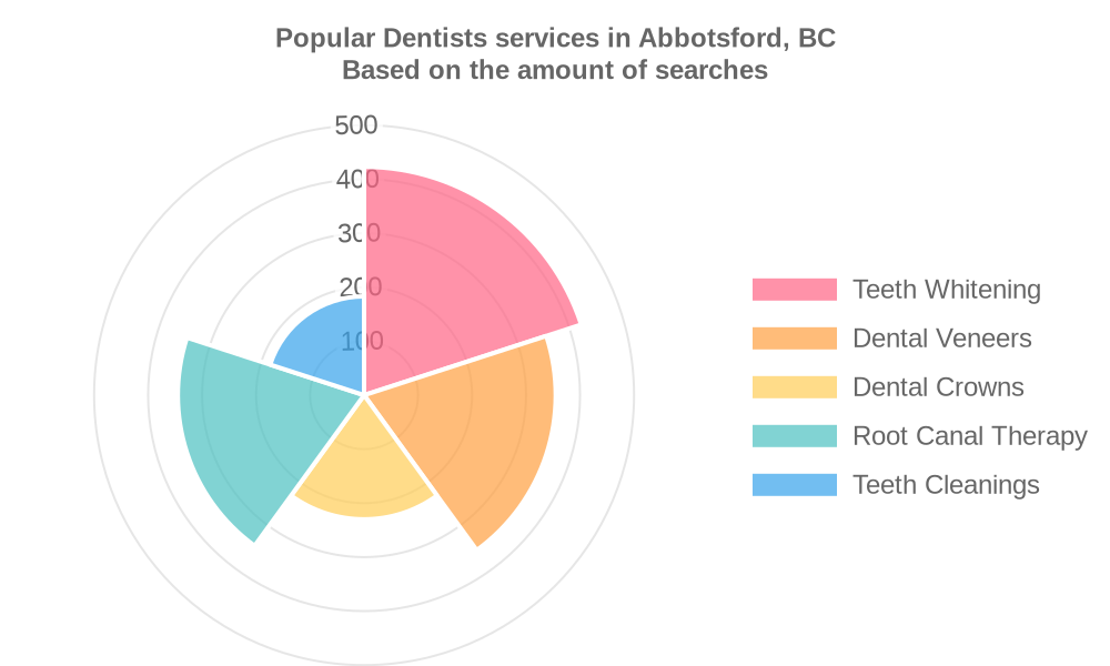 Popular services provided by dentists in Abbotsford, BC