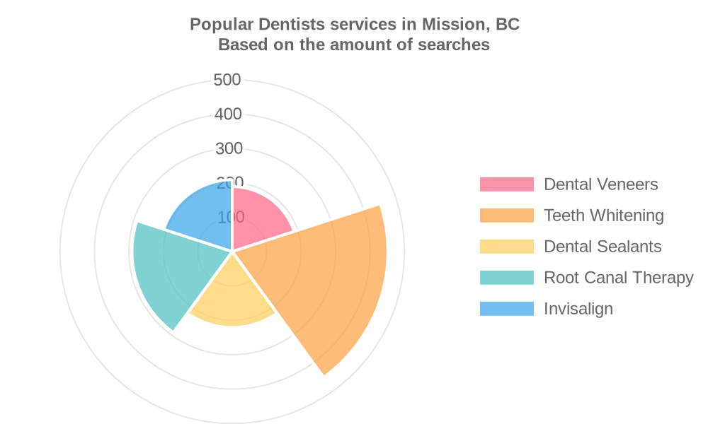 Popular services provided by dentists in Mission, BC