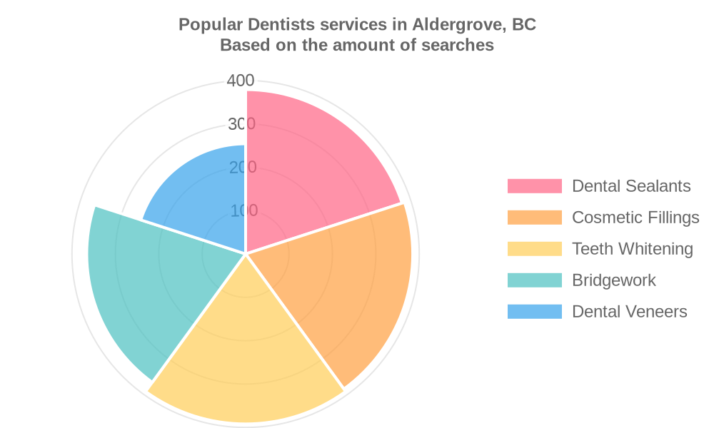 Popular services provided by dentists in Aldergrove, BC