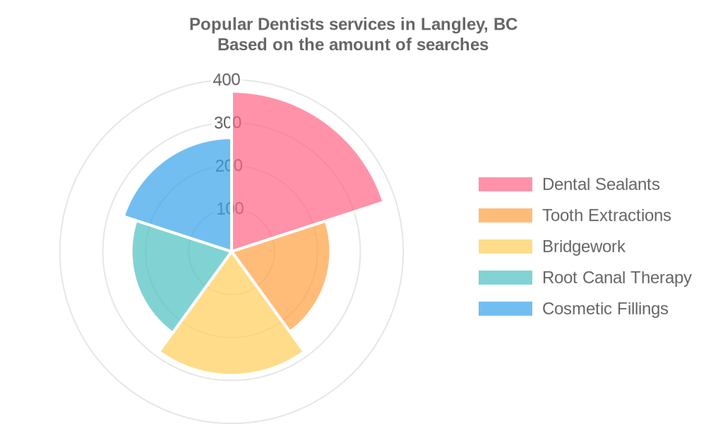 Popular services provided by dentists in Langley, BC