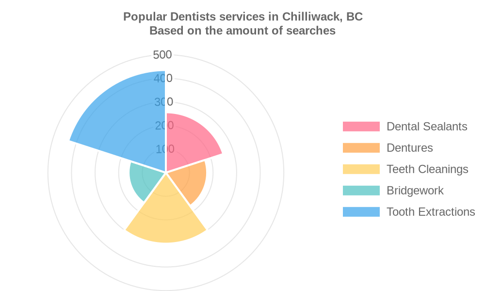 Popular services provided by dentists in Chilliwack, BC