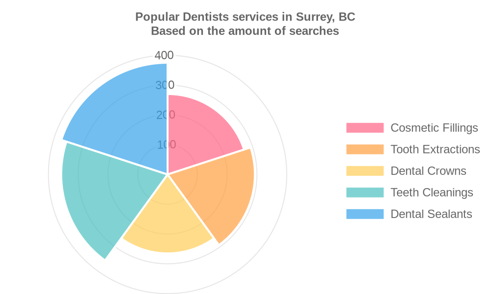 Popular services provided by dentists in Surrey, BC