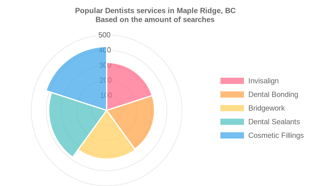 Popular services provided by dentists in Maple Ridge, BC
