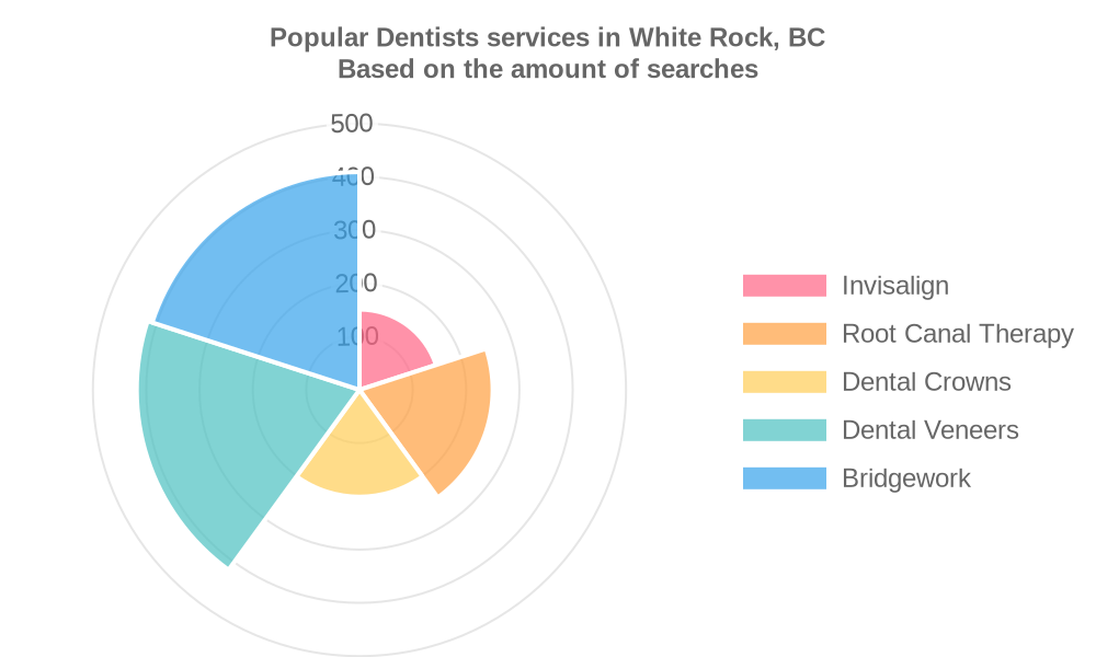 Popular services provided by dentists in White Rock, BC
