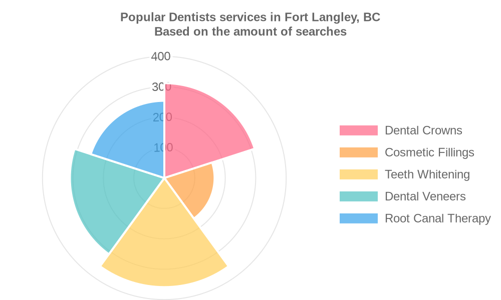 Popular services provided by dentists in Fort Langley, BC