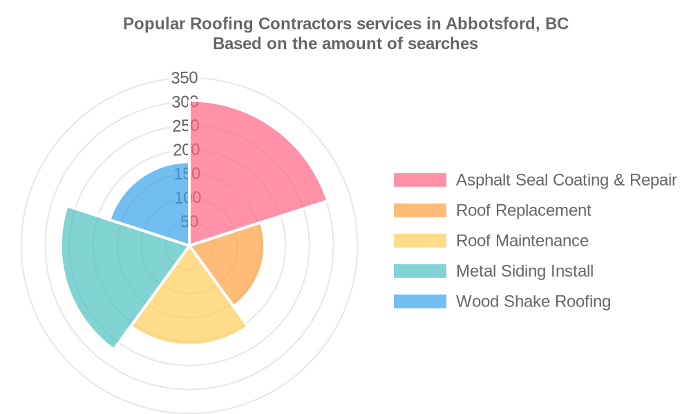 Popular services provided by roofing contractors in Abbotsford, BC