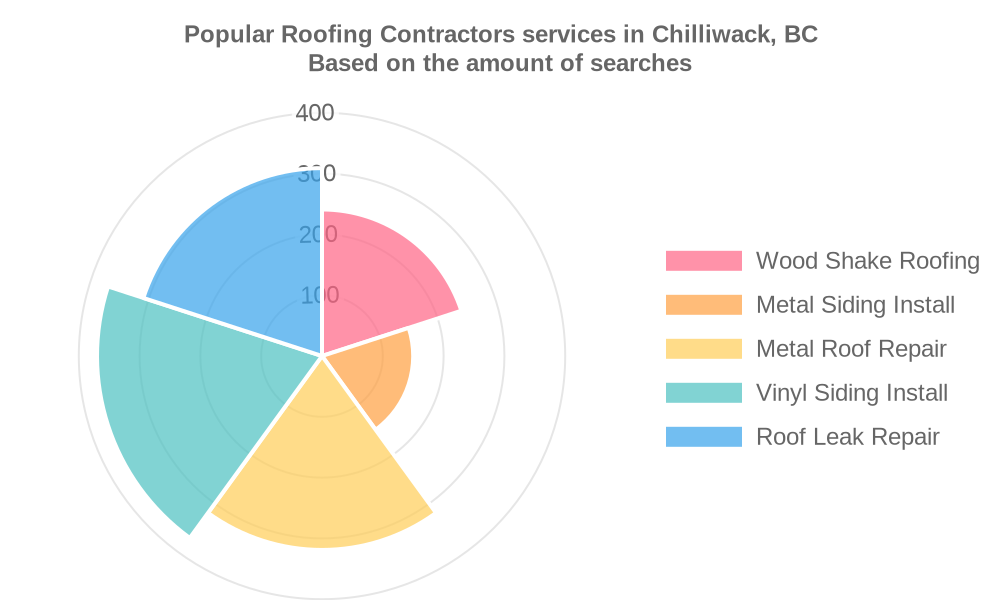 Popular services provided by roofing contractors in Chilliwack, BC