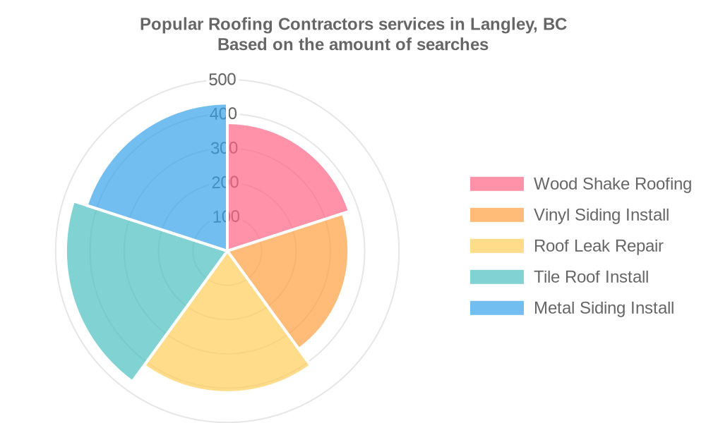 Popular services provided by roofing contractors in Langley, BC