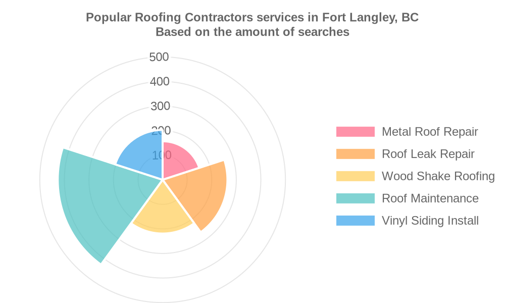 Popular services provided by roofing contractors in Fort Langley, BC