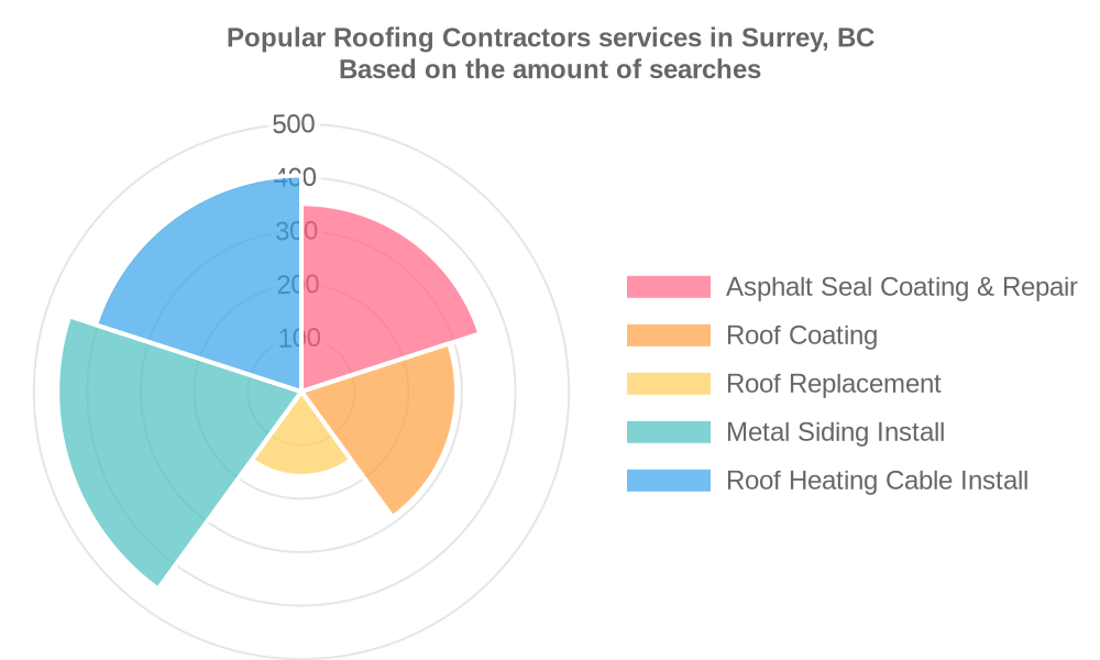 Popular services provided by roofing contractors in Surrey, BC