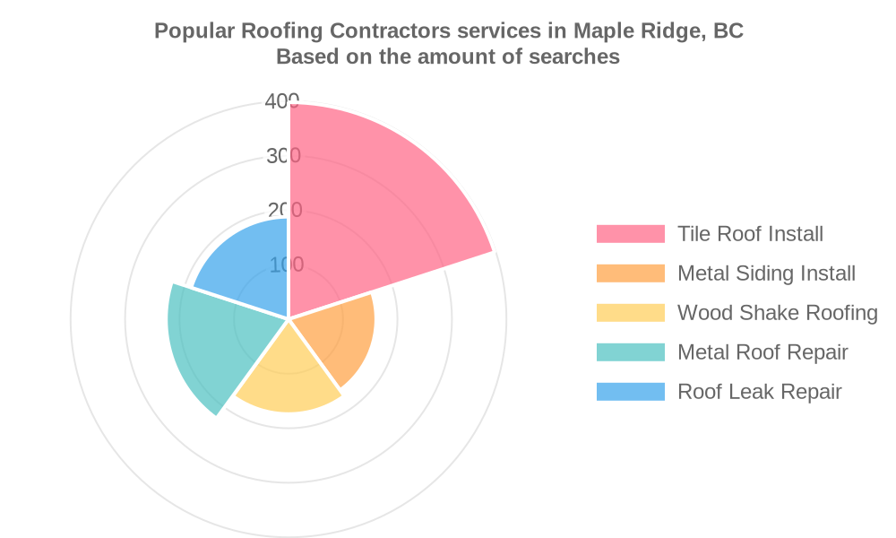 Popular services provided by roofing contractors in Maple Ridge, BC