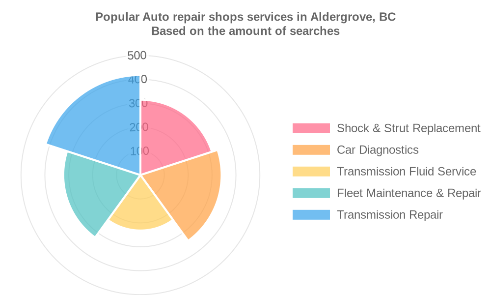 Popular services provided by auto repair shops in Aldergrove, BC