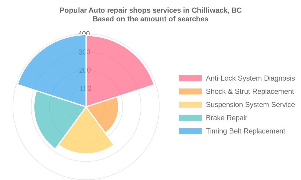 Popular services provided by auto repair shops in Chilliwack, BC