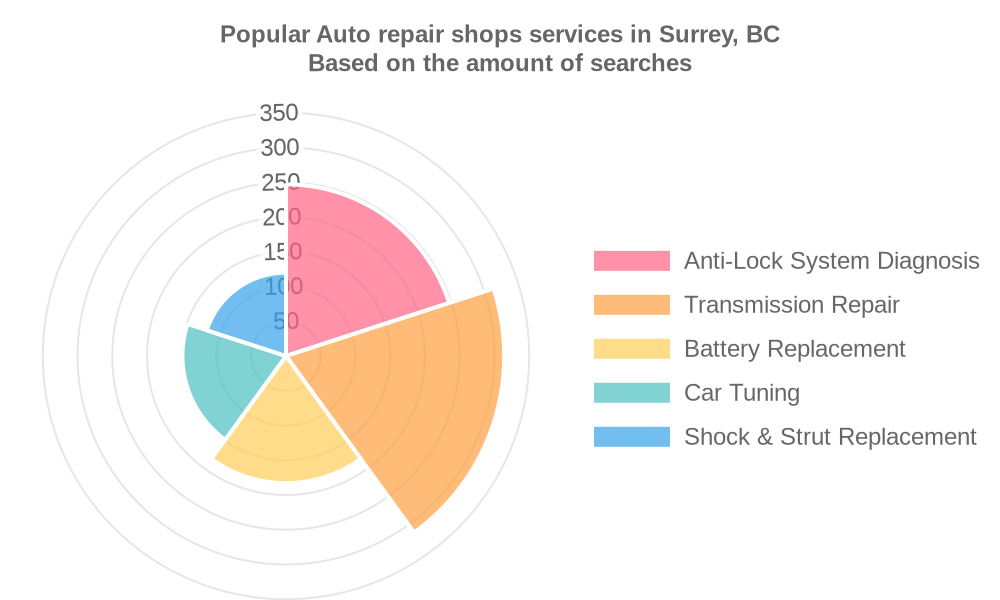 Popular services provided by auto repair shops in Surrey, BC