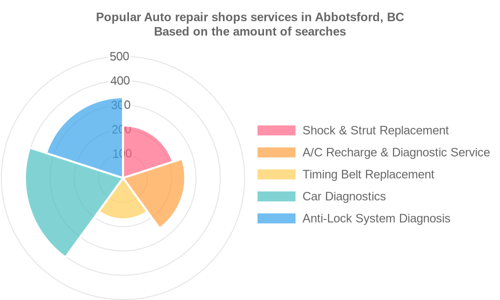Popular services provided by auto repair shops in Abbotsford, BC