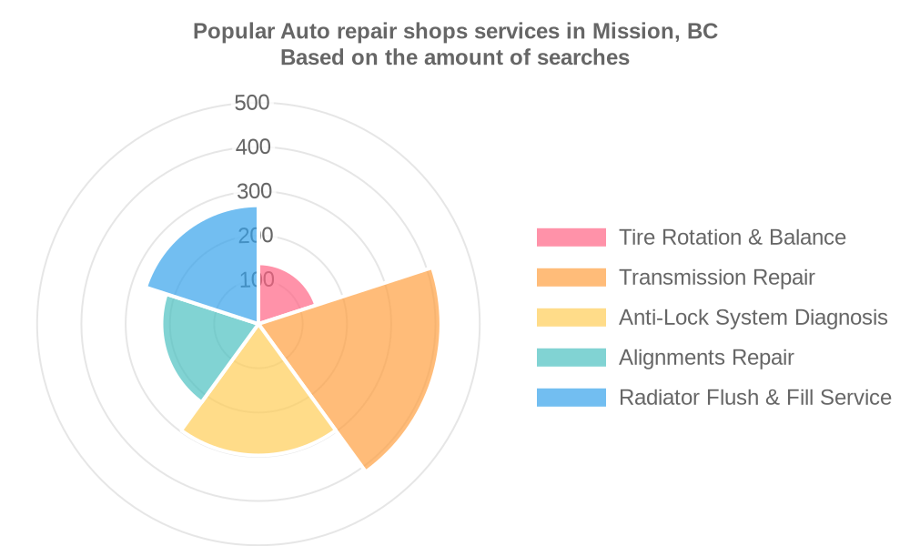 Popular services provided by auto repair shops in Mission, BC