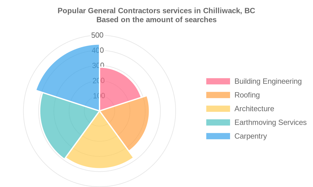 Popular services provided by general contractors in Chilliwack, BC