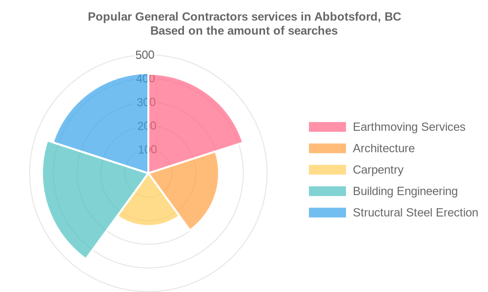Popular services provided by general contractors in Abbotsford, BC