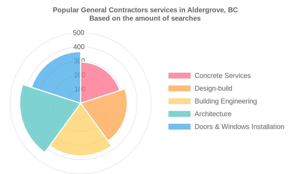 Popular services provided by general contractors in Aldergrove, BC