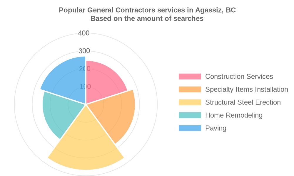 Popular services provided by general contractors in Agassiz, BC