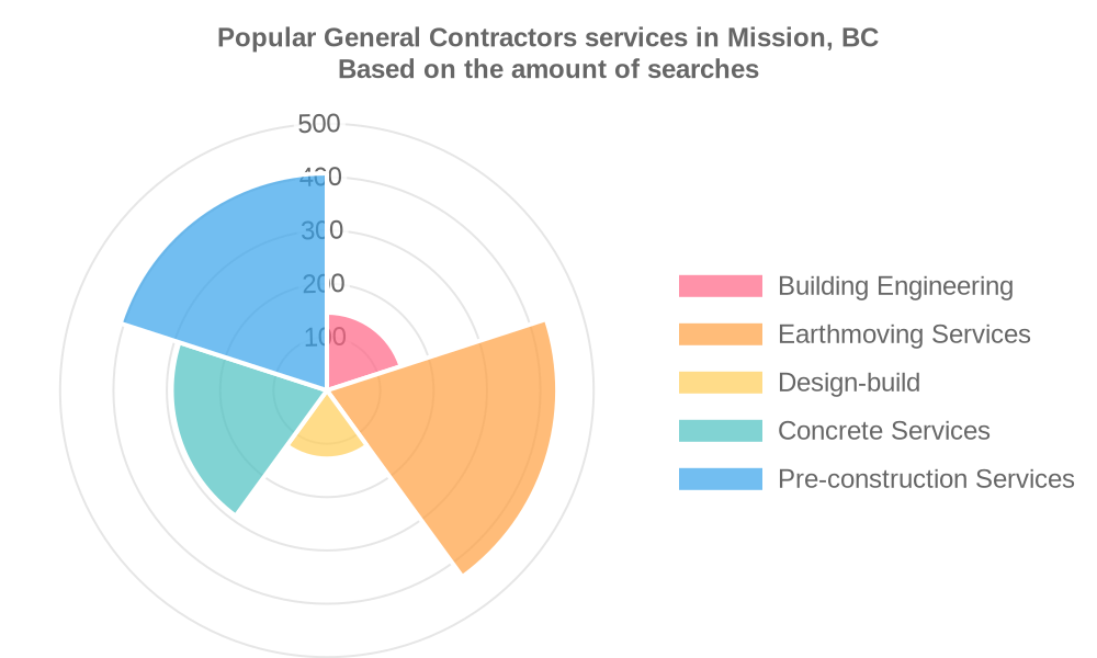 Popular services provided by general contractors in Mission, BC