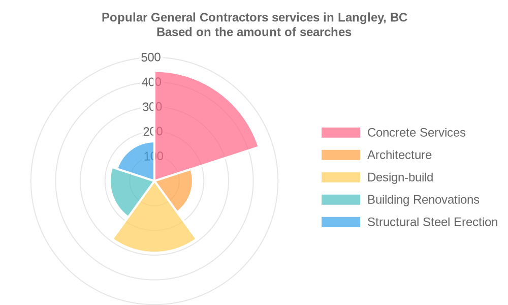 Popular services provided by general contractors in Langley, BC