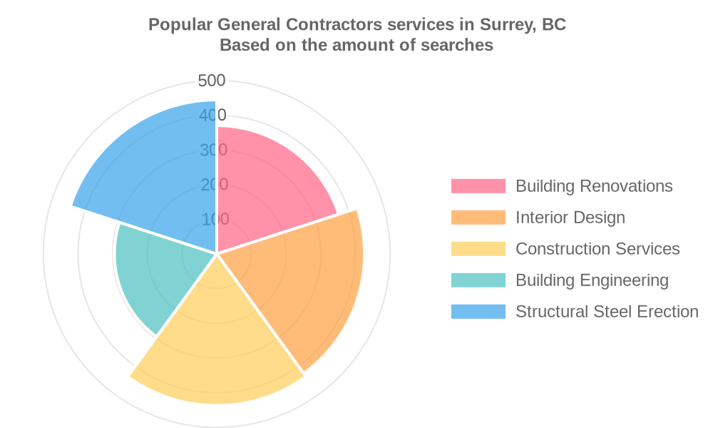 Popular services provided by general contractors in Surrey, BC