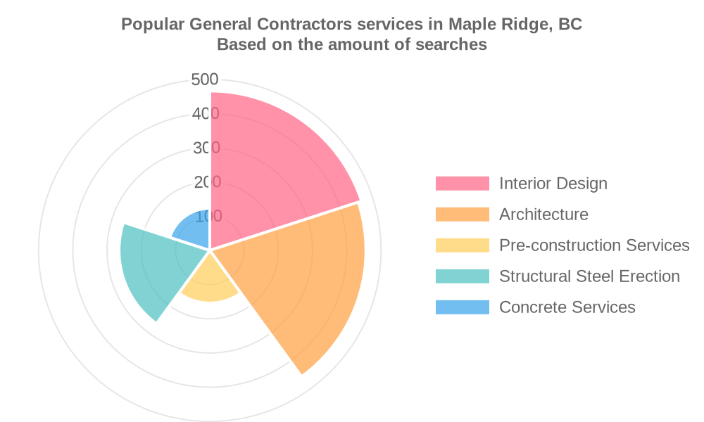 Popular services provided by general contractors in Maple Ridge, BC