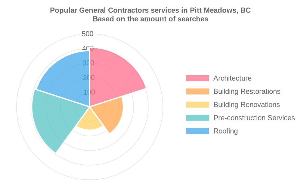 Popular services provided by general contractors in Pitt Meadows, BC