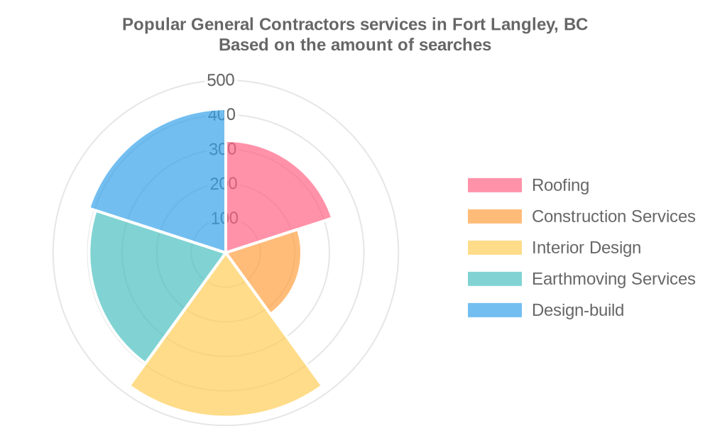 Popular services provided by general contractors in Fort Langley, BC