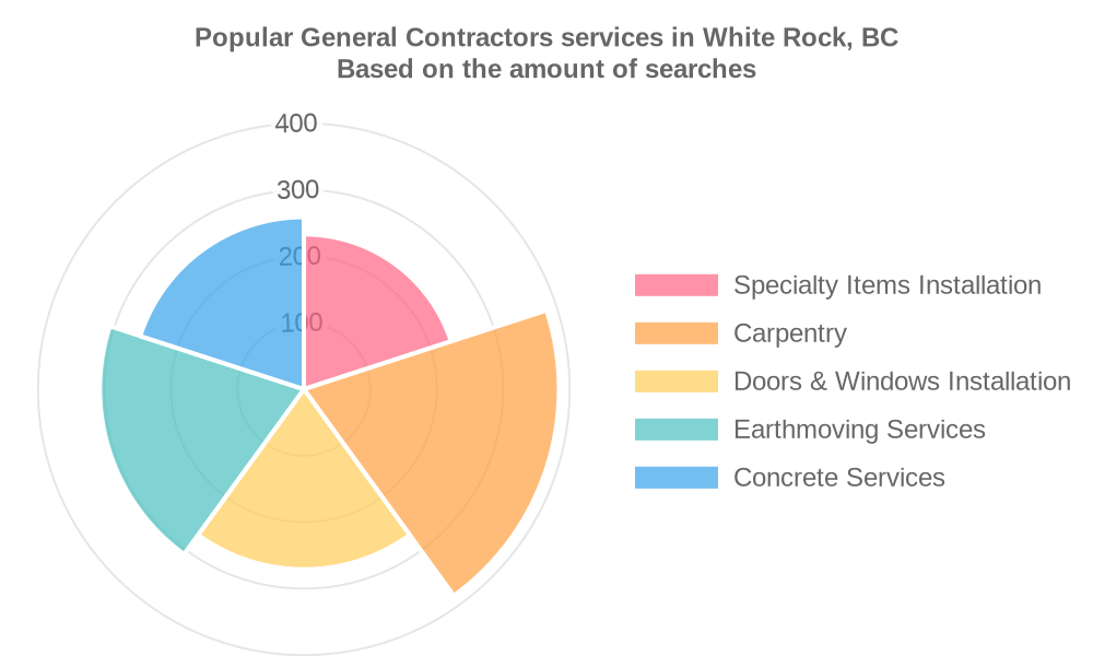 Popular services provided by general contractors in White Rock, BC