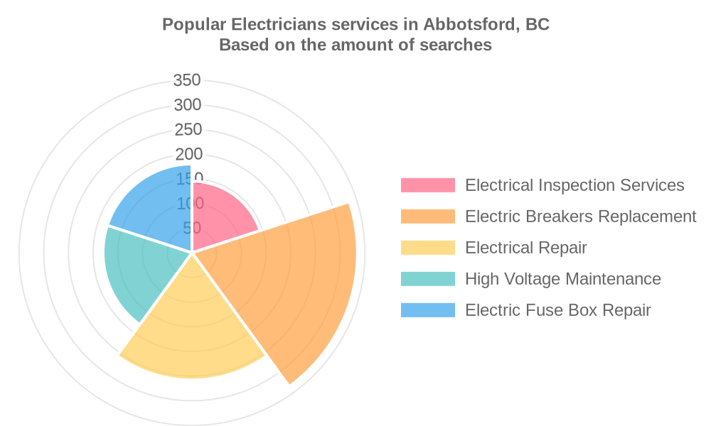Popular services provided by electricians in Abbotsford, BC