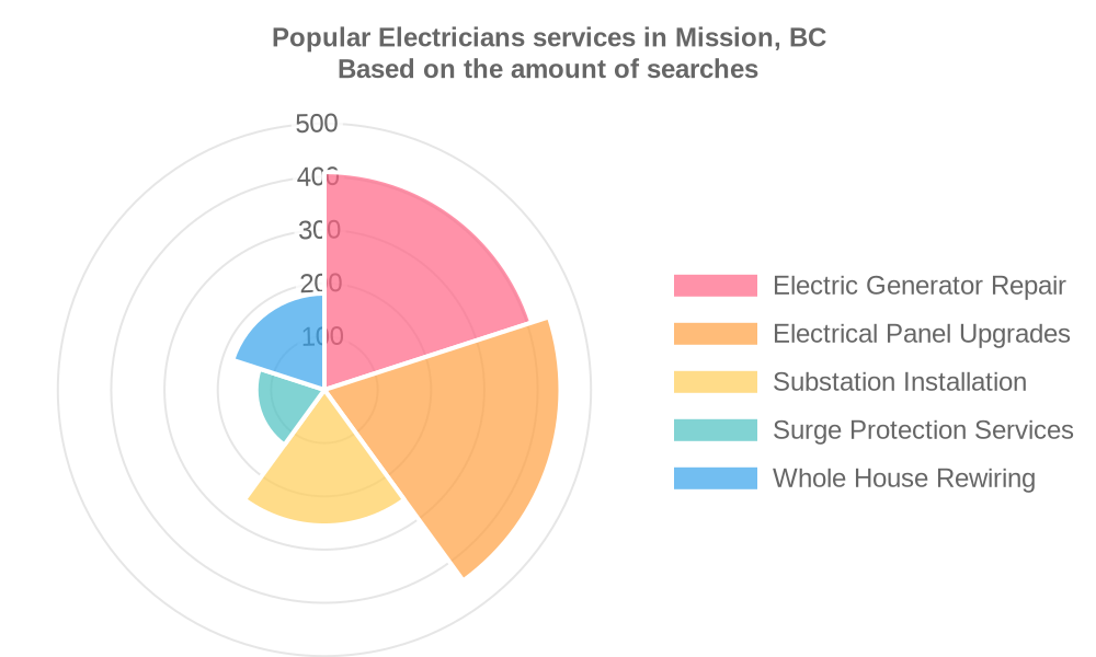 Popular services provided by electricians in Mission, BC