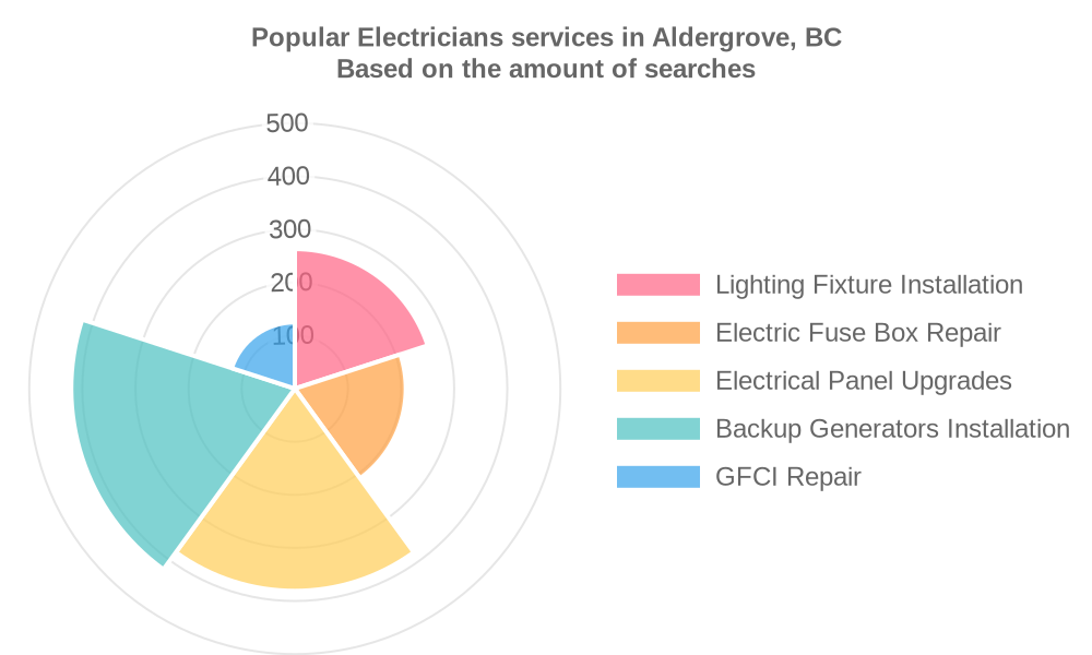 Popular services provided by electricians in Aldergrove, BC