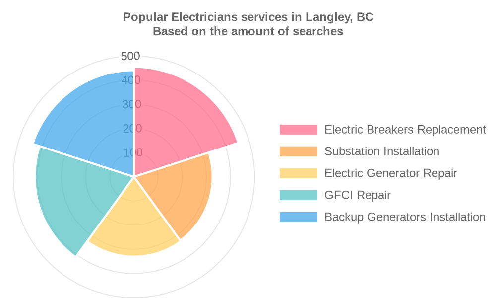 Popular services provided by electricians in Langley, BC