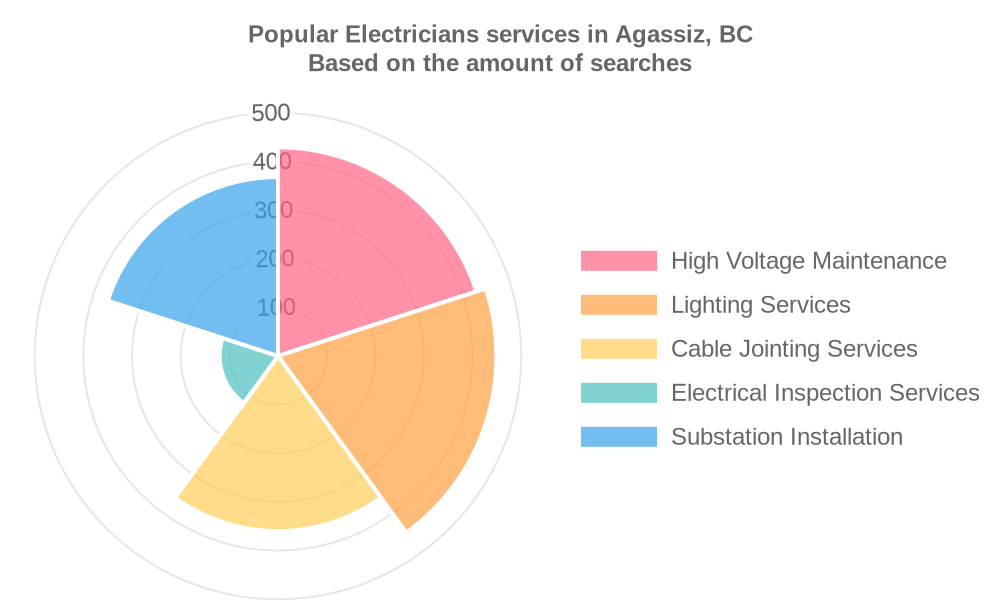 Popular services provided by electricians in Agassiz, BC