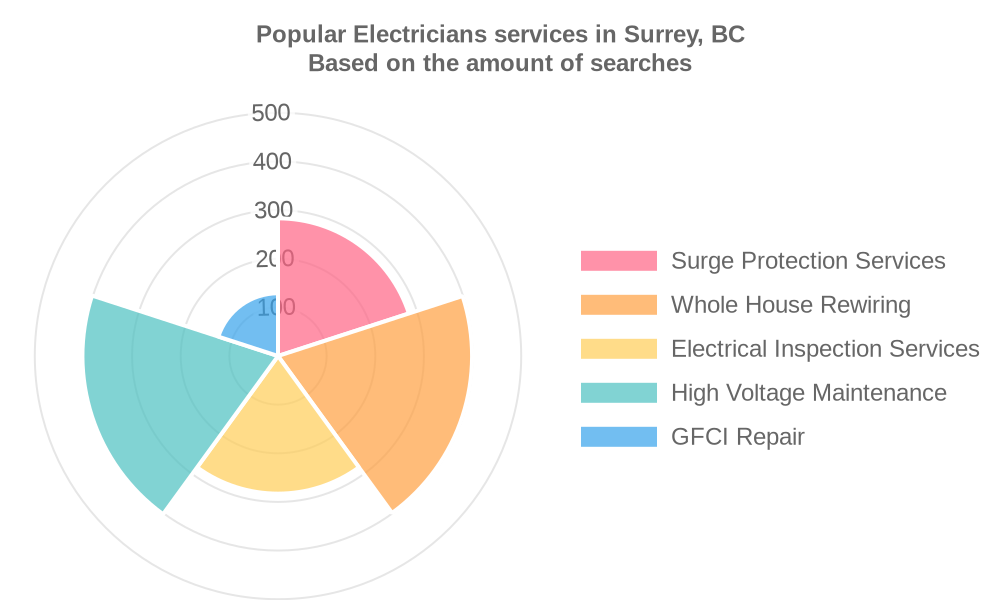 Popular services provided by electricians in Surrey, BC