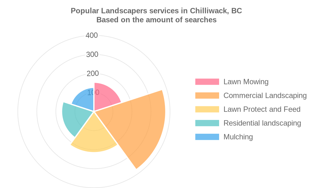 Popular services provided by landscapers in Chilliwack, BC