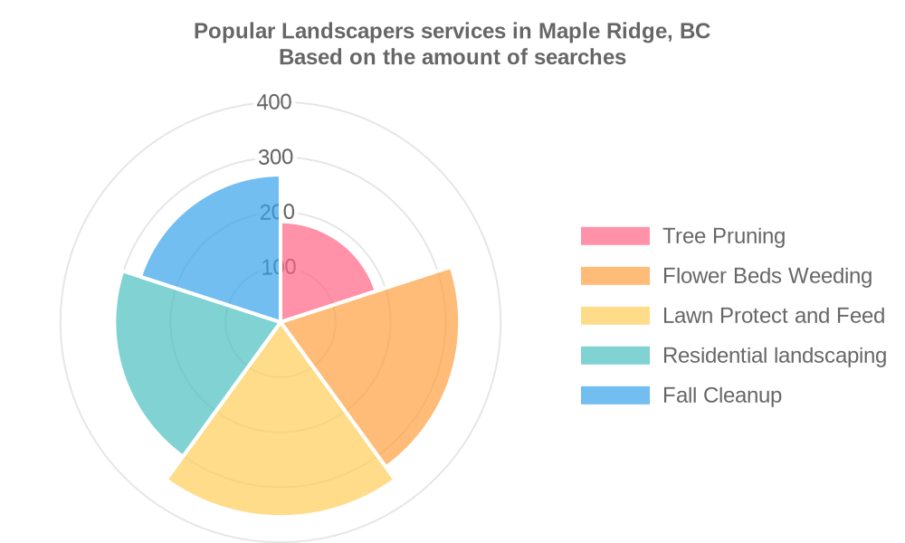Popular services provided by landscapers in Maple Ridge, BC