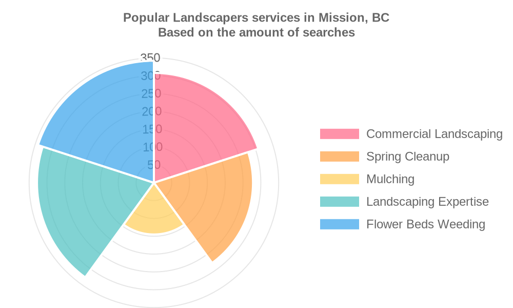 Popular services provided by landscapers in Mission, BC