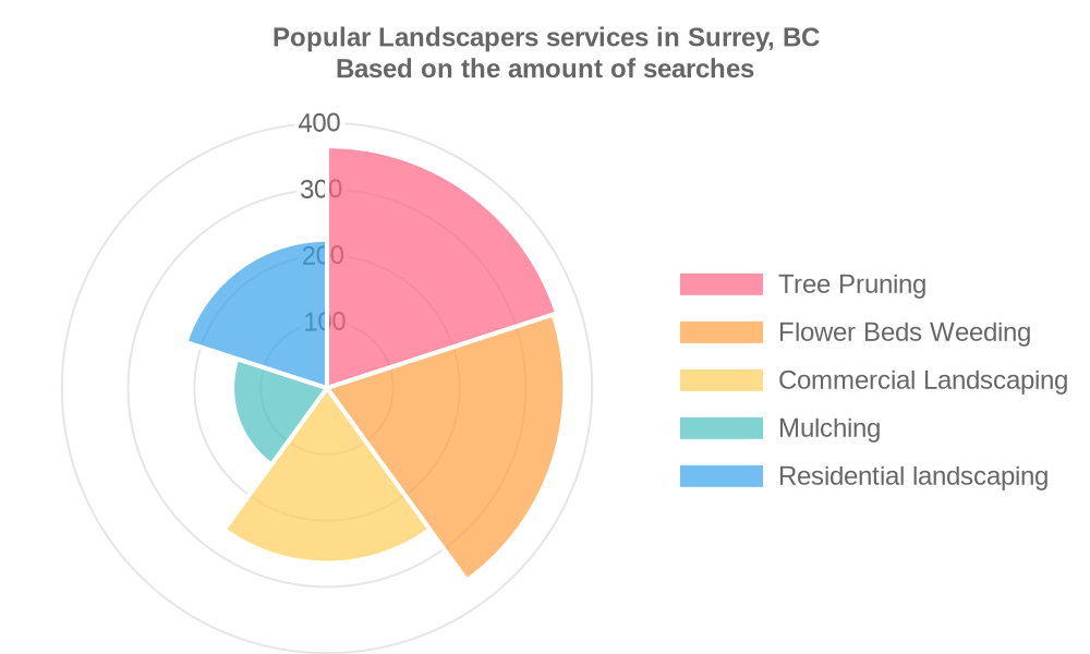 Popular services provided by landscapers in Surrey, BC