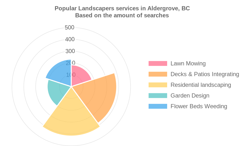 Popular services provided by landscapers in Aldergrove, BC