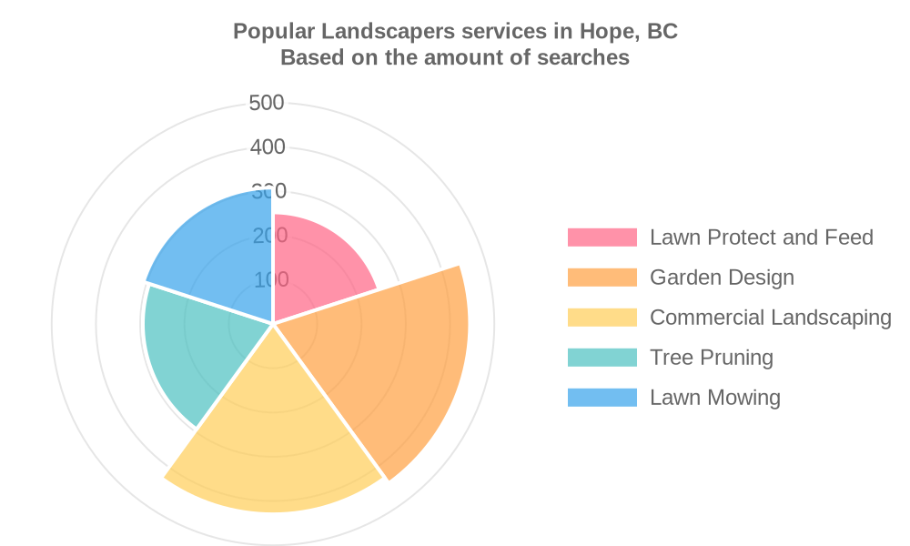 Popular services provided by landscapers in Hope, BC
