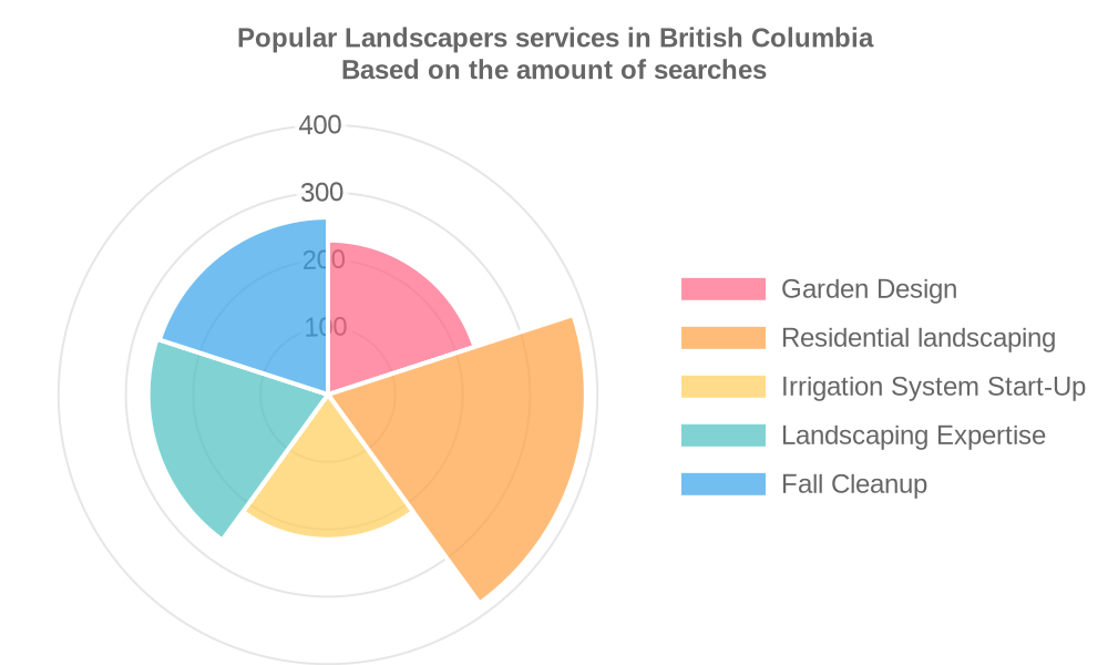 Popular services provided by landscapers in British Columbia