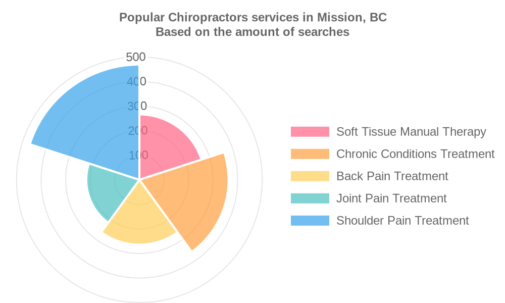 Popular services provided by chiropractors in Mission, BC