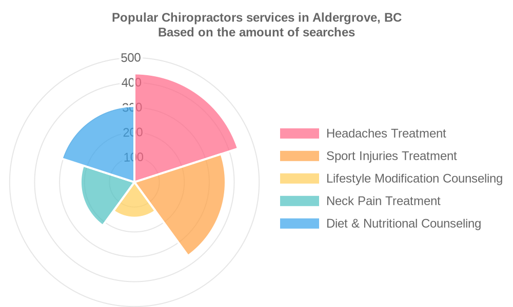 Popular services provided by chiropractors in Aldergrove, BC